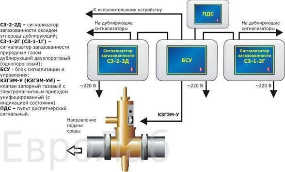 Электропривод EIM 6000-1 TEC 2000